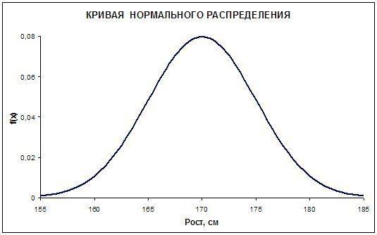 Нормальное распределение рисунки