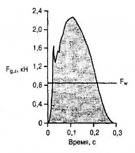 Лекция 3. Биомеханический анализ движений человека
