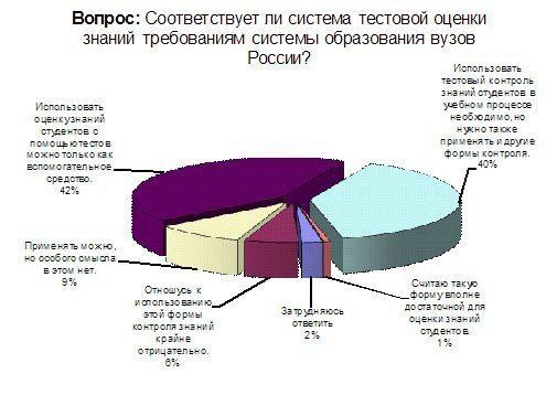 Тестовый контроль знаний студентов