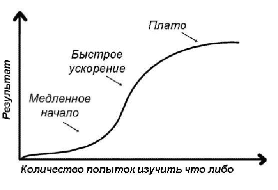 Фазы формирования двигательного навыка