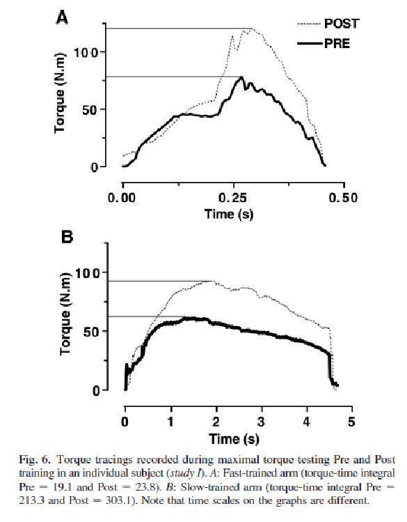 Краткосрочная изокинетическая тренировка с высокой и низкой скоростью