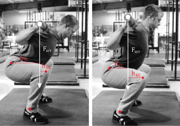 Профилактика травм позвоночника при выполнении силовых упражнений
