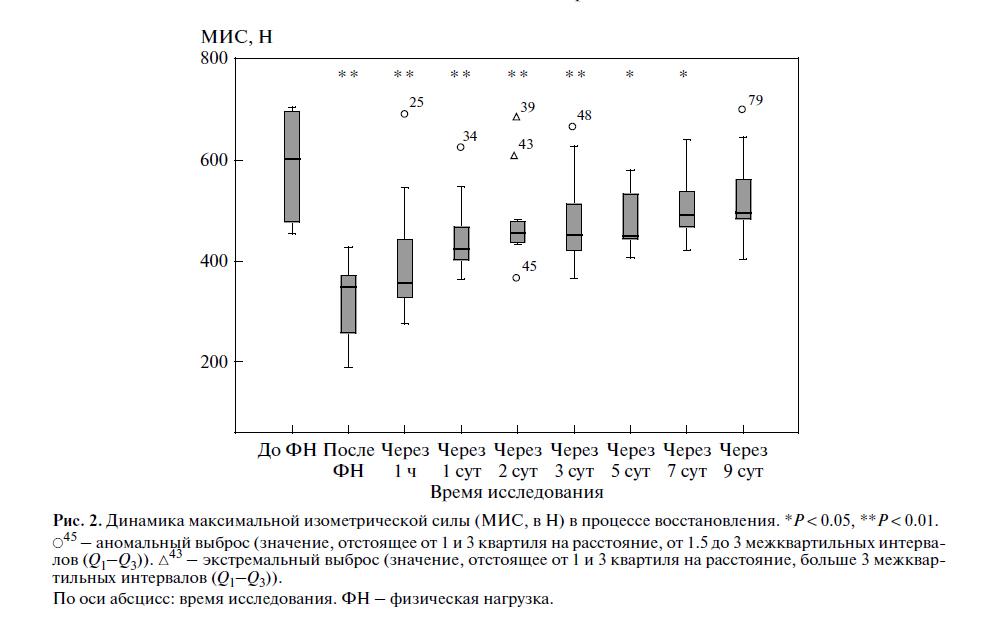 Влияние предельной силовой нагрузки на максимальную изометрическую силу