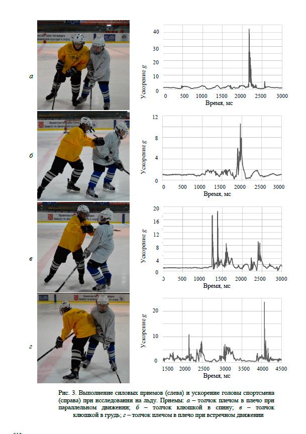 Ускорение головы хоккеиста при выполнении силовых приемов