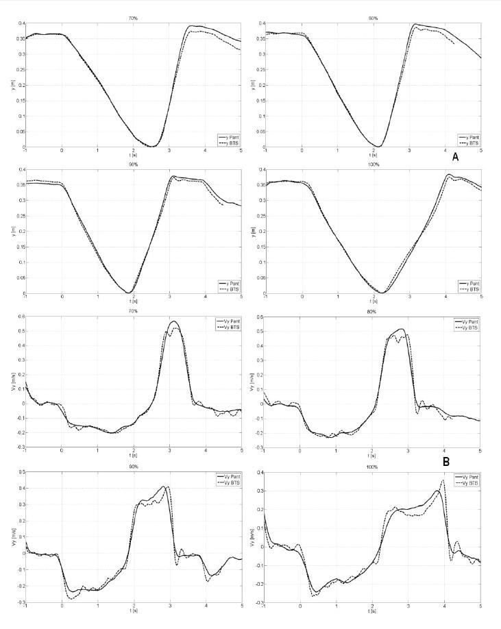 Комплексный анализ жима штанги лежа