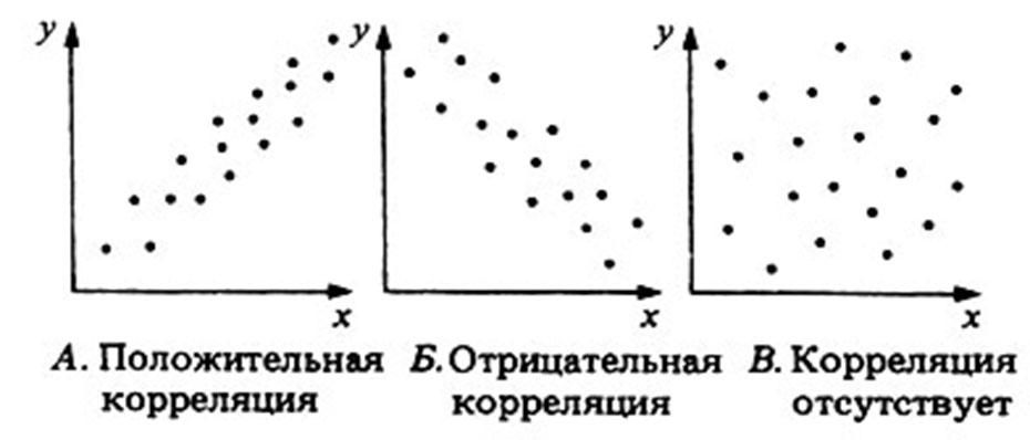 Корреляционный анализ