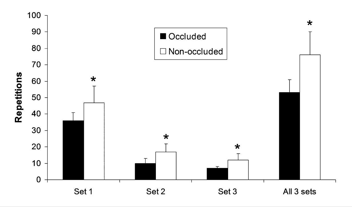 Срочные эффекты ограничения кровотока на мышечную активность и выносливость