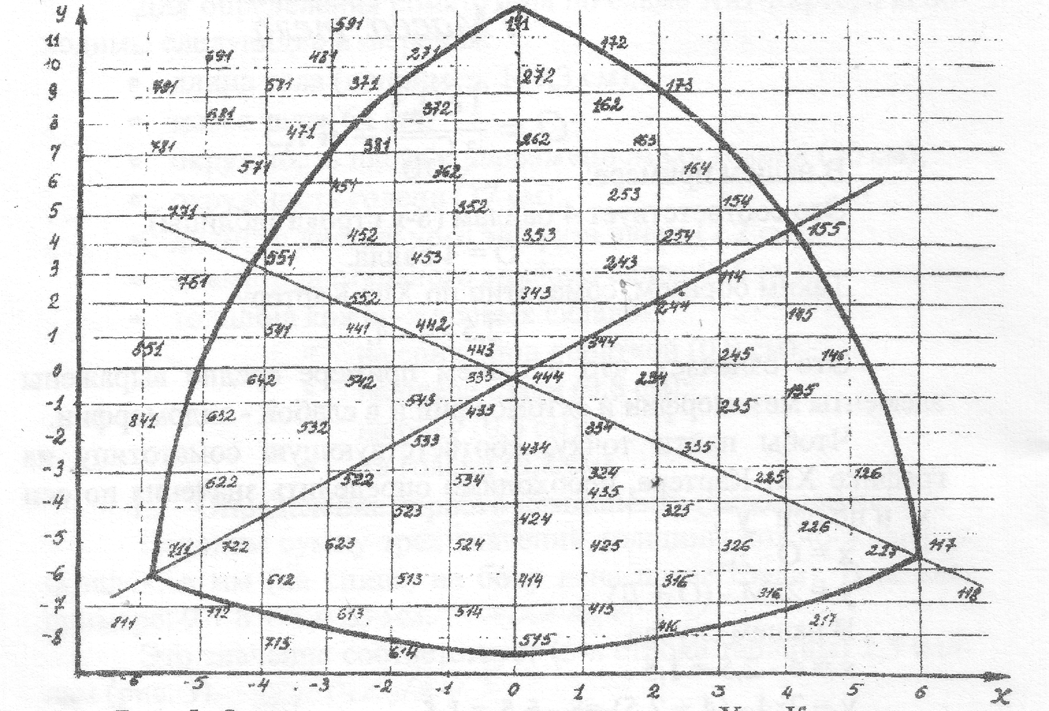 Расчет компонентов соматотипа по Хит-Картеру