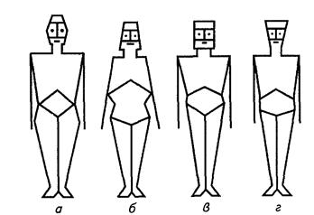 Миниатюра для записи Классификация типов телосложения Клода Сиго